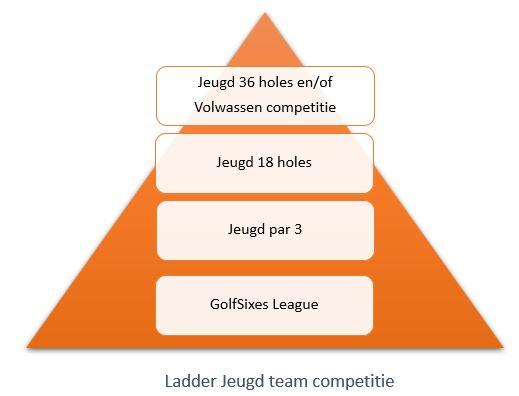 ladder jeugd team competitie
